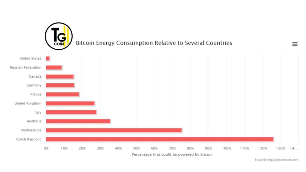 Secondo la ricerca i Bitcoin consumano circa 121.36 terawattora (TWh) all'anno. Ovvero tanto quanto il fabbisogno energetico dell'intera Argentina. Invece l'impronta ecologica di Bitcoin, misurata in emissioni di CO2, sfiora i 37 Milioni di Tonnellate di CO2 all'anno