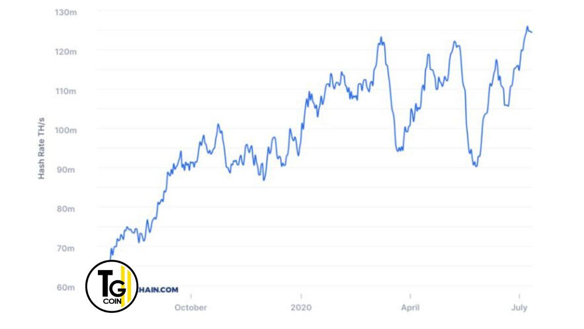 In questa nuova crypto news parliamo della correlazione fra hashrate e prezzo di Bitcoin, come mostra il grafico di Blockchain.com
