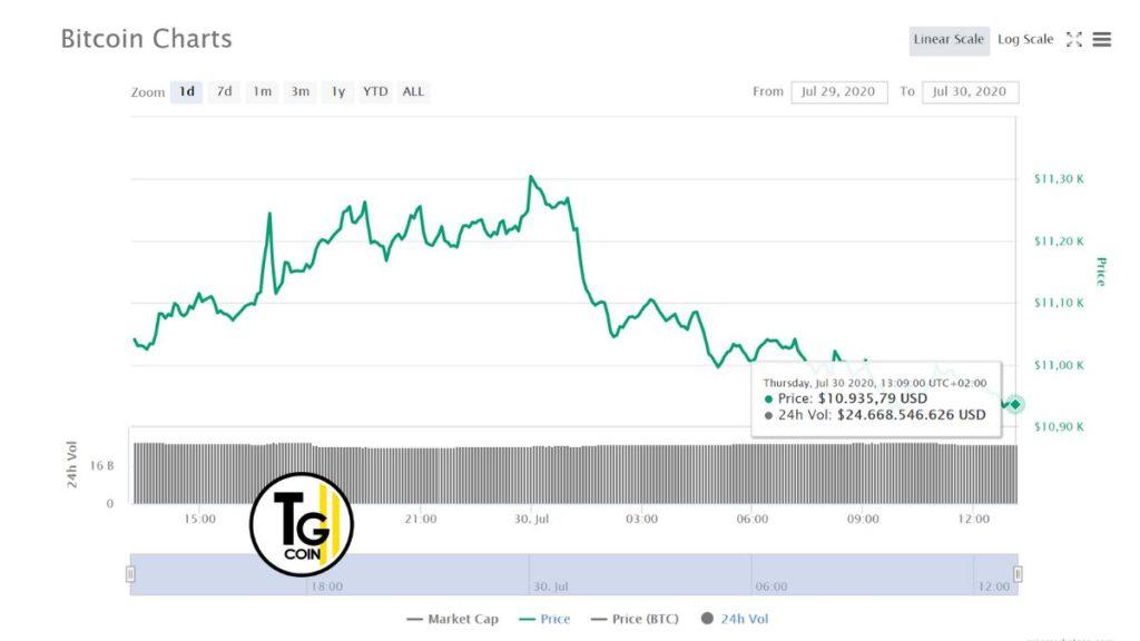 Scambi di margini di criptovaluta. Bitcoin e altcoin: trading a margine per i principianti