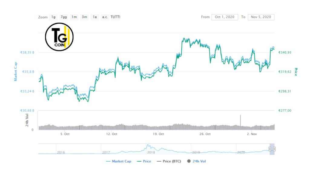 Il prezzo di Ethereum ha terminato la sua fase di stagnazione. Il suo prezzo attuale è sopra i $ 400.