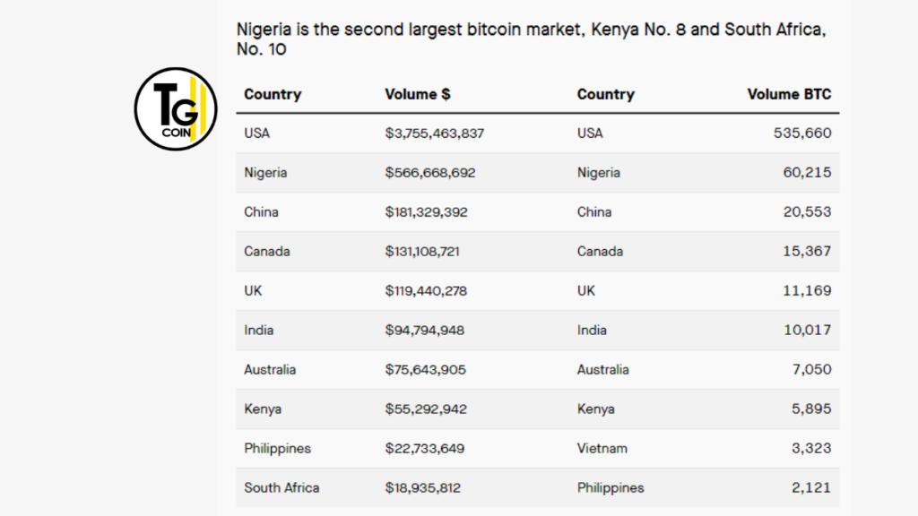 Secondo i nuovi dati, la Nigeria è il secondo mercato bitcoin più grande del mondo dopo gli Stati Uniti. Ha superato anche la Cina.