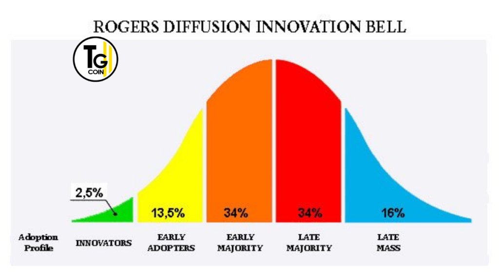 Nell'ambito dell'innovazione e di come questa viene adottata, Rogers ha individuato 5 categorie di individui: innovatori, early adopters, maggioranza precoce e tardiva, ritardatari.