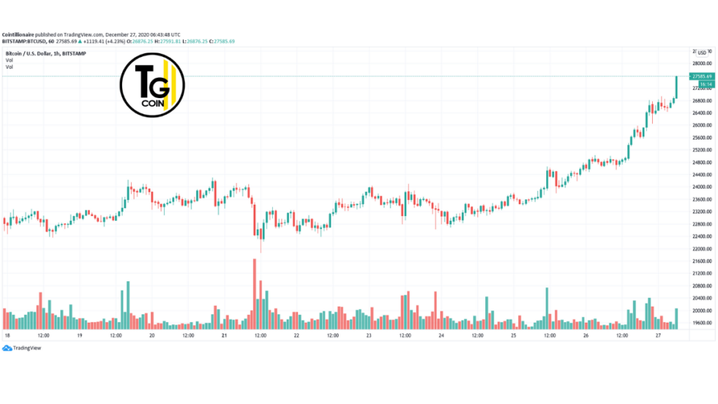 Dopo aver raggiunto i $ 27.000, Bitcoin ha finito per superare un altro importante traguardo di $ 28.000.