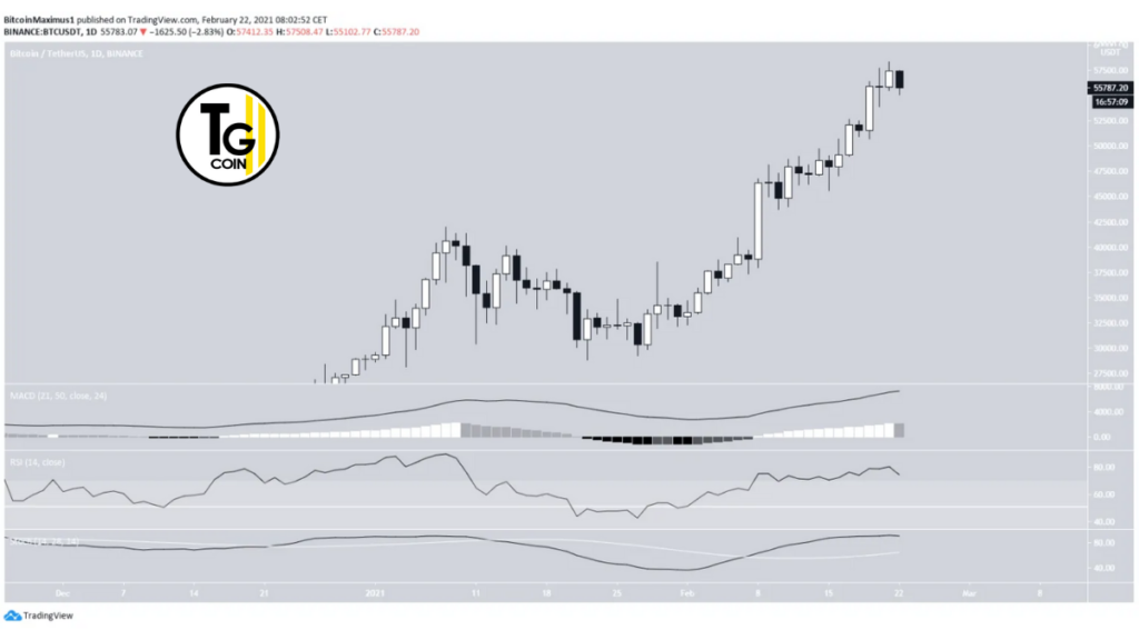 Il grafico del 22 febbraio 2021 dell'andamento del prezzo bitcoin nel futuro.