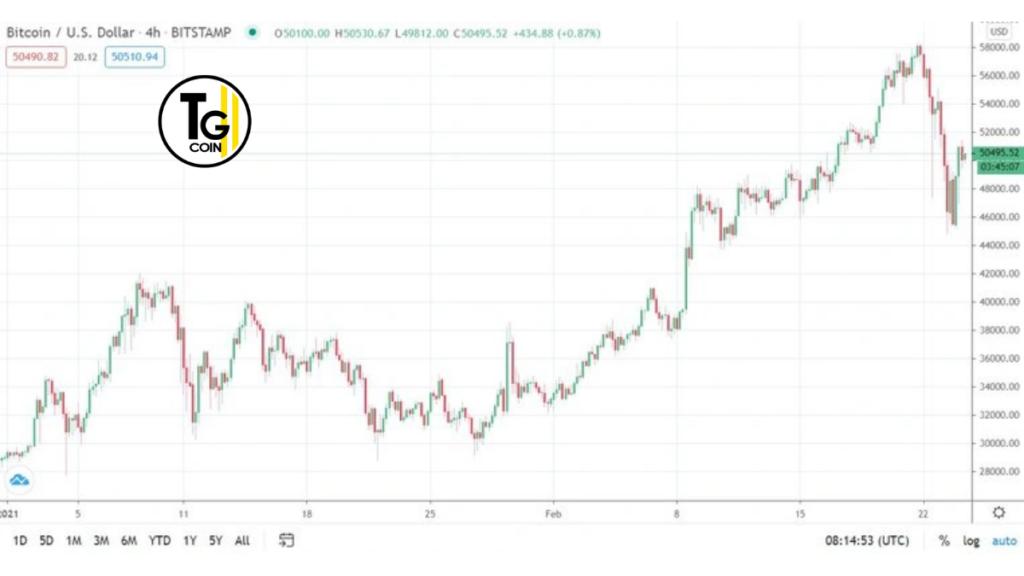 Il grafico di TradingView in merito al prezzo del bitcoin nelle ultime ore