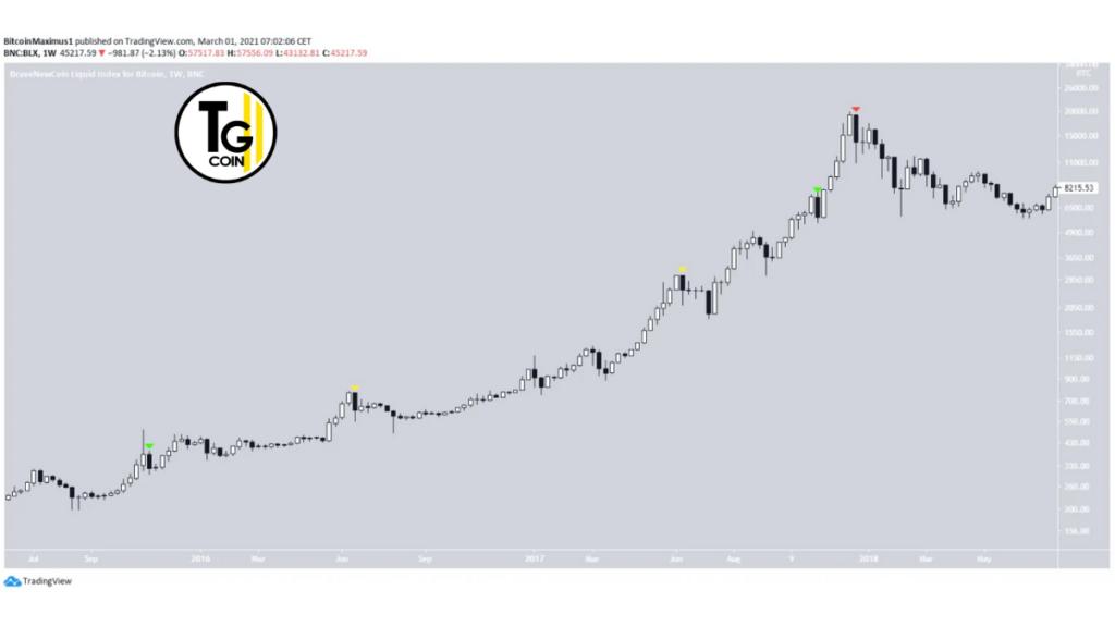 Il grafico giornaliero mostra che BTC è attualmente scambiato al di sopra dell'area di supporto minore di $ 44.800.